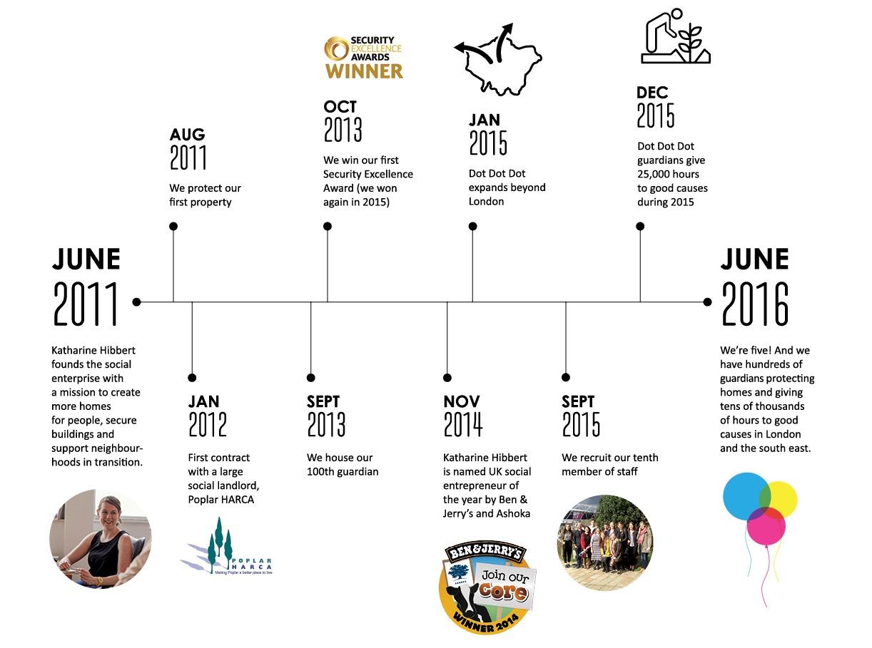 DDD Timeline